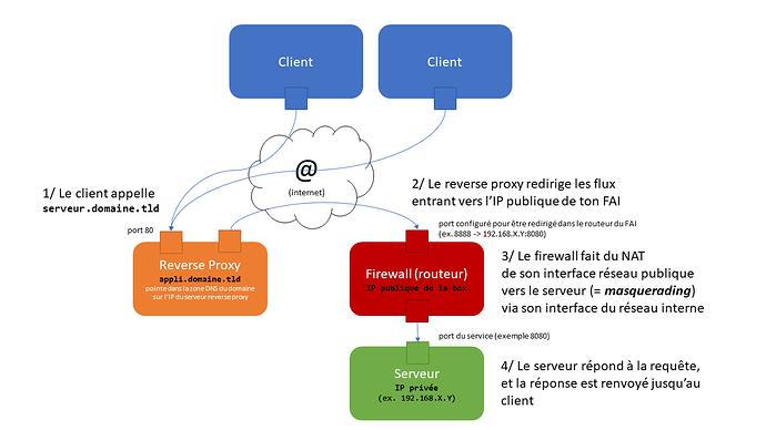 reverse_proxy_et_firewall